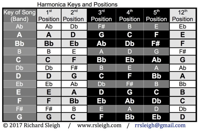 I Ve Been Preaching The Gospel Of Going Beyond 1st 2nd And 3rd Position By Using Pentatonic Scales In 4th 5th 12th For Years